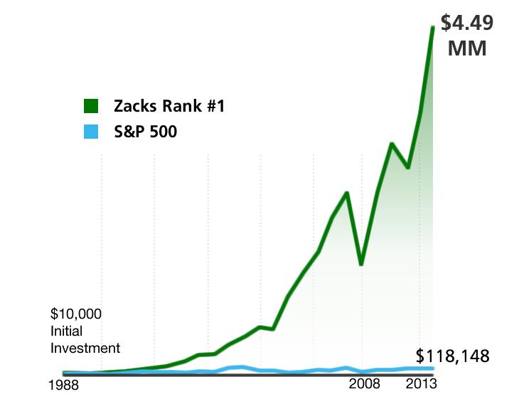 Zacks #1 Rank stocks cumulative return