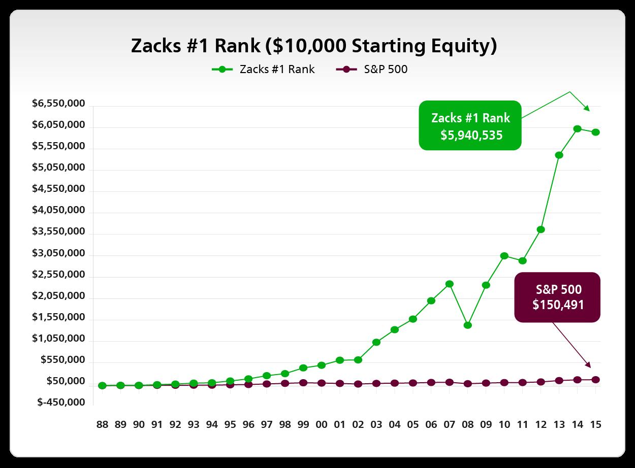 Zacks #1 Rank, $10,000 Starting Equity
