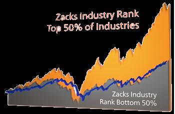 Zacks Top vs. Bottom Industry Rank Performance Chart