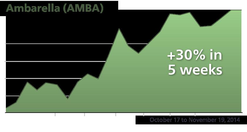 AMBA - Performance Chart