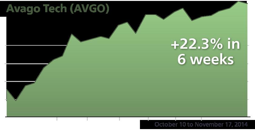 AVGO - Performance Chart