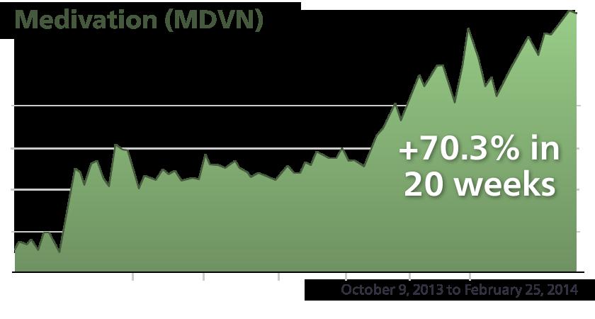 MDVN - Performance Chart