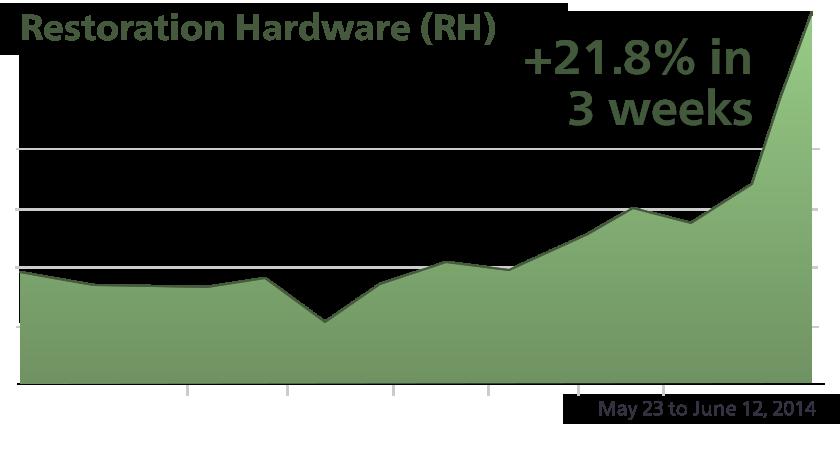 RH - Performance Chart