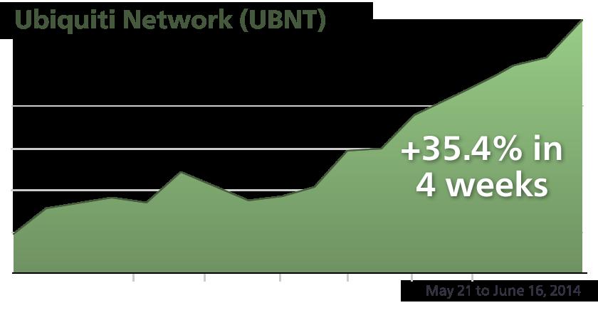 UBNT - Performance Chart