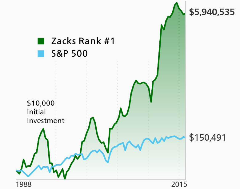 Zacks #1 Rank stocks cumulative return