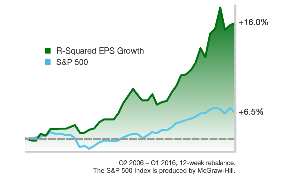 R-Squared EPS Growth vs S&P 500