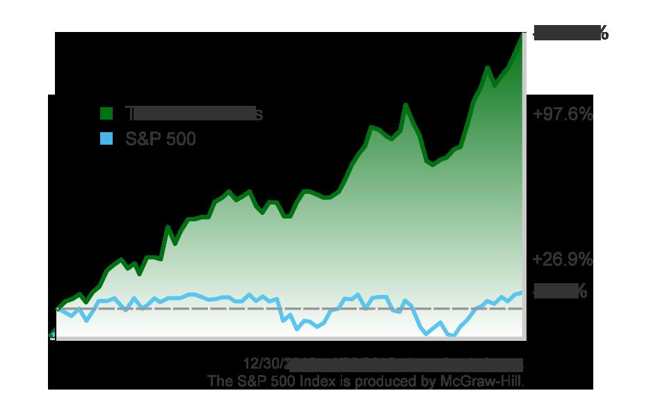TA & Winners vs S&P 500