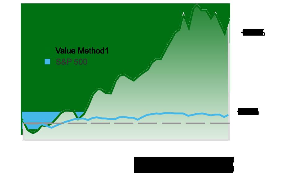 Value Method1 vs S&P 500