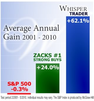 Average Annual Gain 2001-2010
