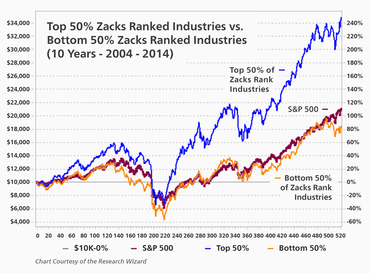 Zacks Industry Rank